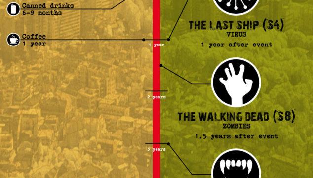Could you survive like a Walking Dead Survivor?